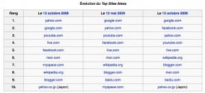 Evolution classement Alexa